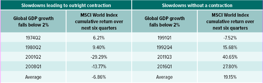 global-equity-performance-following-economic-slowdowns.png